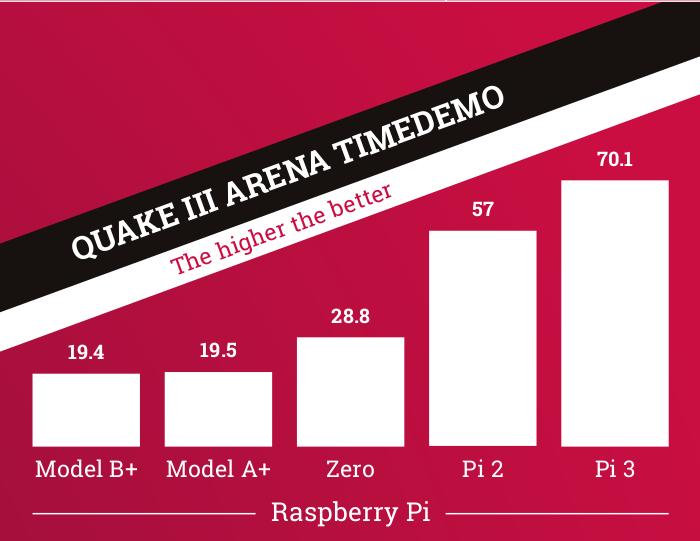 Quake III Arena timedemo