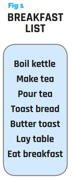 Figure 1 - Breakfast List