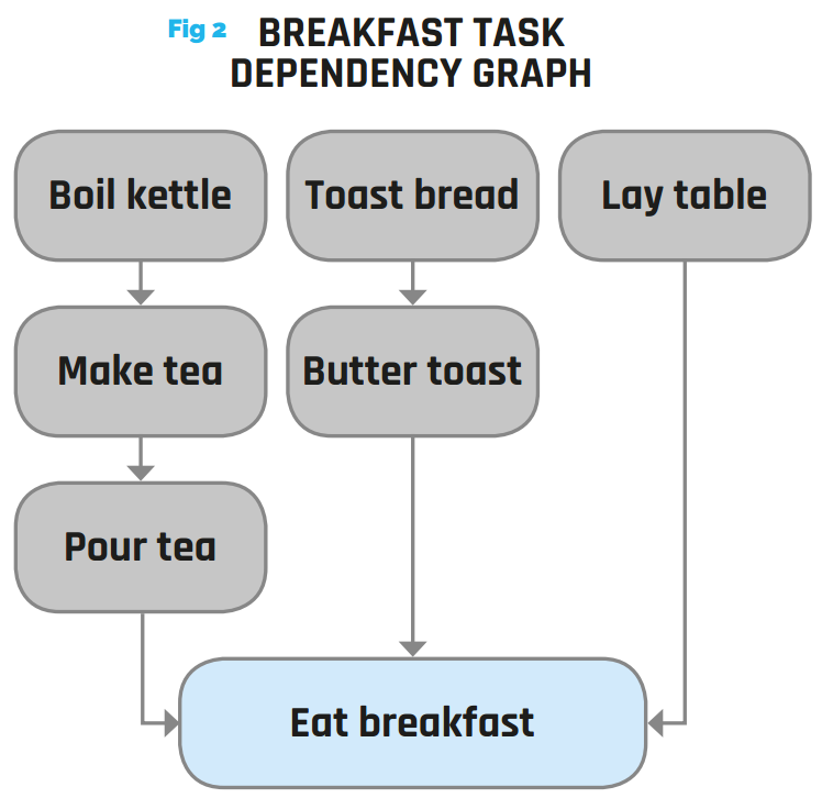 Figure 2 - Breakfast task dependency graph