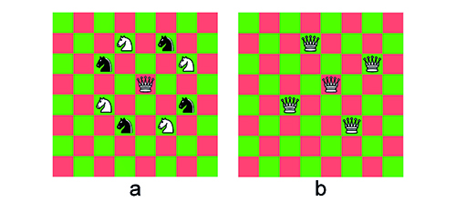 Figure 1. The knight's move is a useful strategy for placing queens on a board so that they don't threaten one another. The white queen in Figure 1a doesn't threaten any of the knights. Remove the black knights from Figure 1a and replace the white knights with queens and we have an incomplete solution with five of the eight queens on the board (Figure 1b)