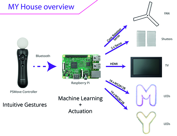 A Raspberry Pi 3 reads the gestures and controls all the electronic devices in the house