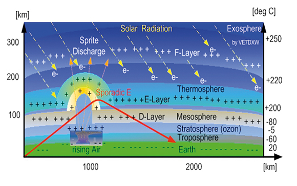 A diagram showing the different layers of Earth's atmosphere detectable by the space weather station