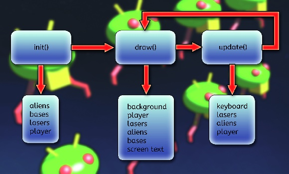 Space Invaders flow