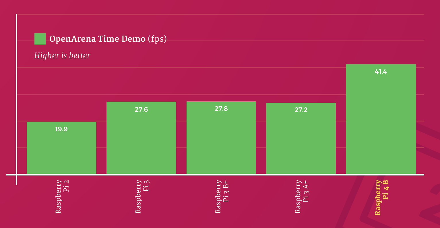 OpenArena Time Demo GPU speed test (higher is better)
