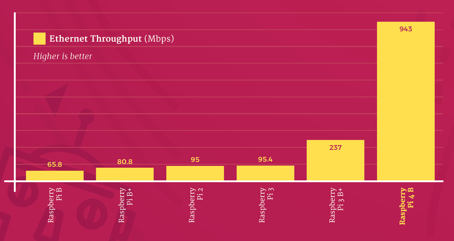 Ethernet throughput (higher is better)