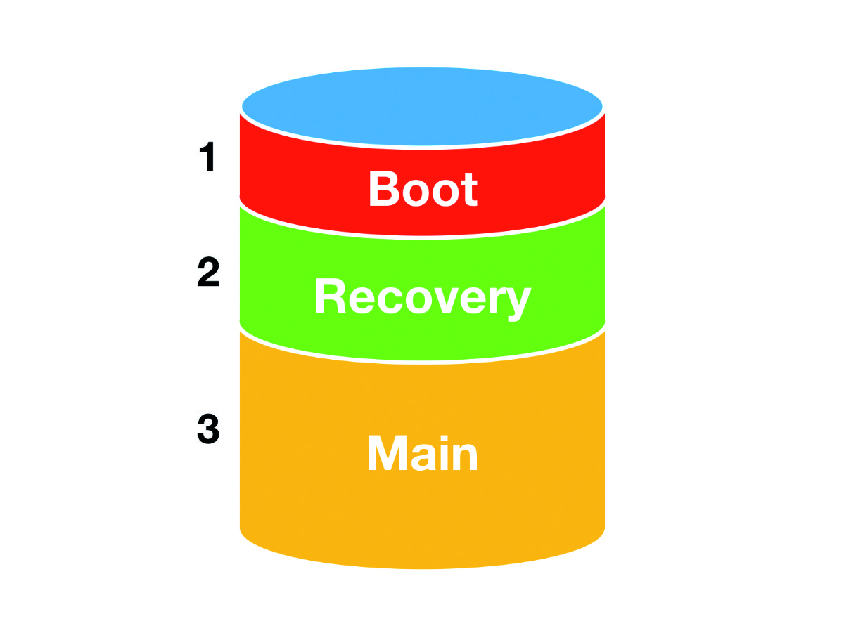 Our recovery partition sits between the boot partition and main file system